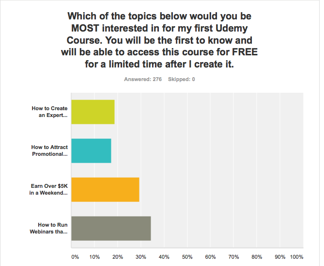 Survey results for researching online course idea